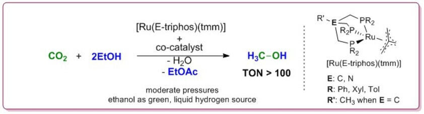 First transferhydrogenation of CO2 to methanol